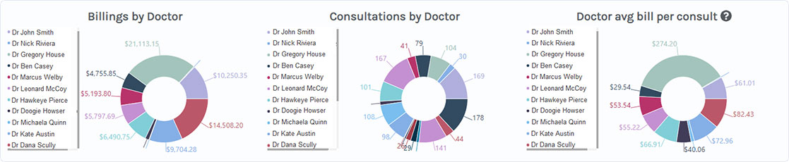 Healthsite Intelligence - Doctor Billings and Consultations