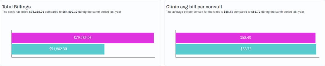 Healthsite Intelligence - Total Billings Doctor